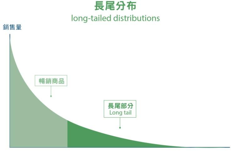 從3D列印發展看長尾理論-01-e1450458020687